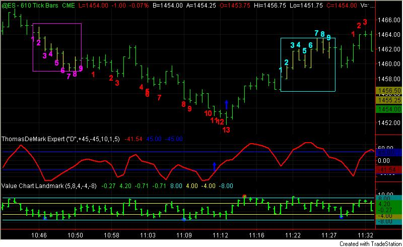 Td sequential trading system