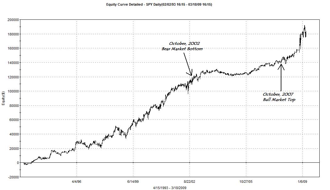 Mean reversion volatility strategy
